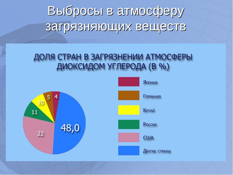 Статистика загрязнения атмосферы