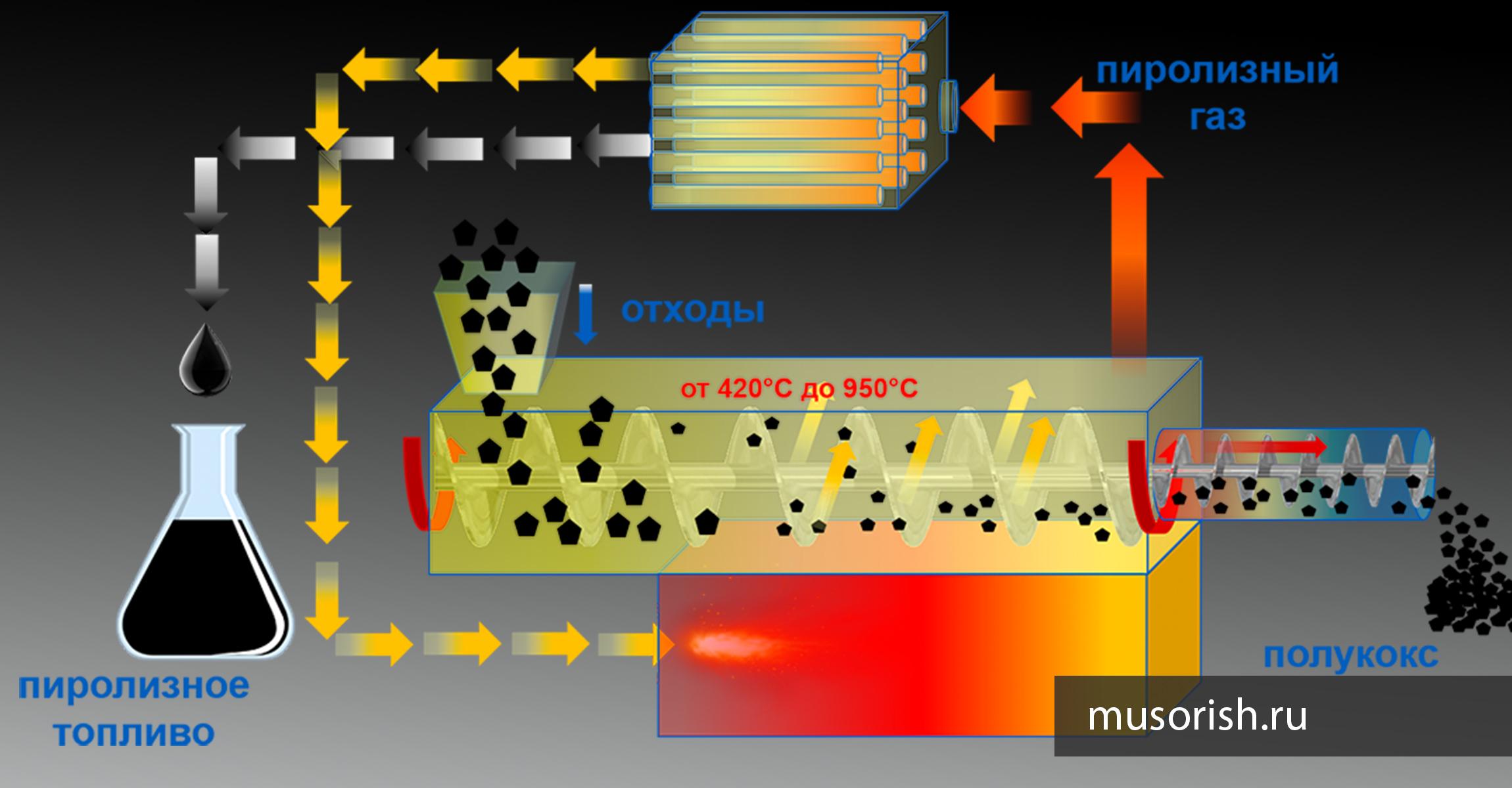 пиролиз метана