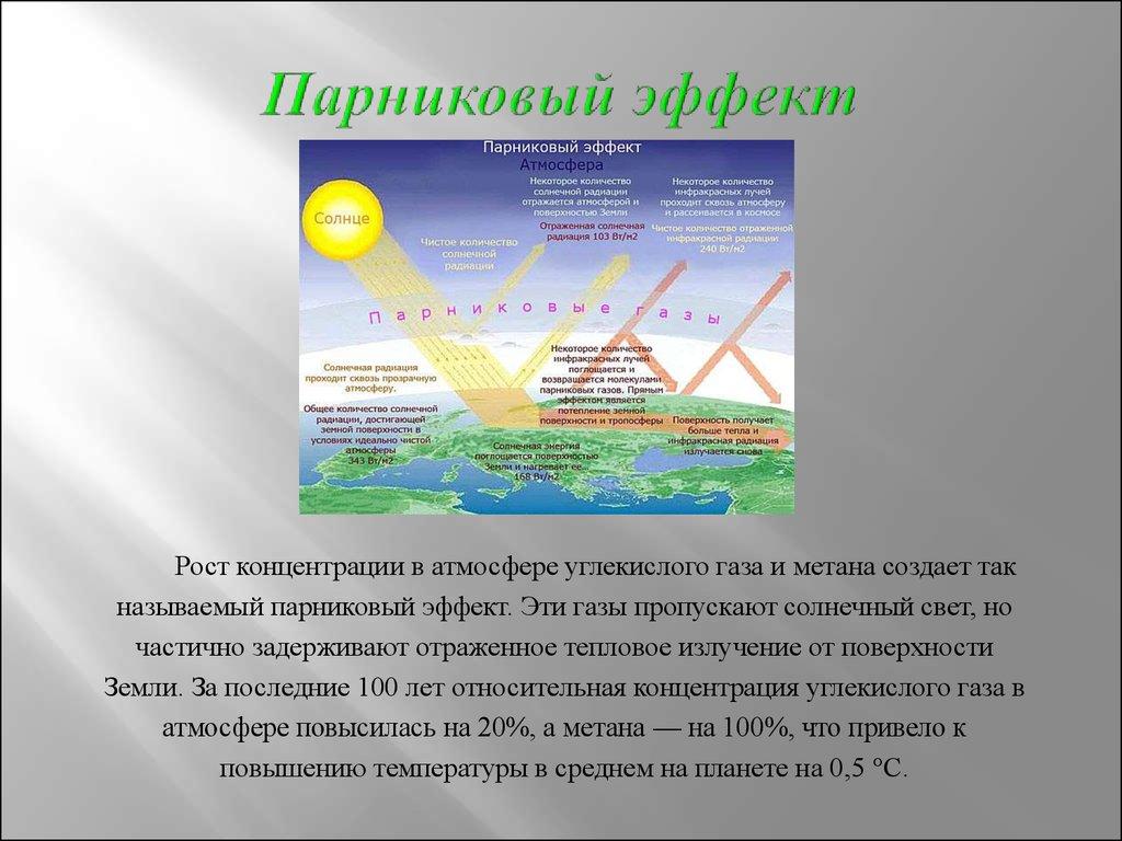 концентрация углекислого газа вызывает парниковый эффект