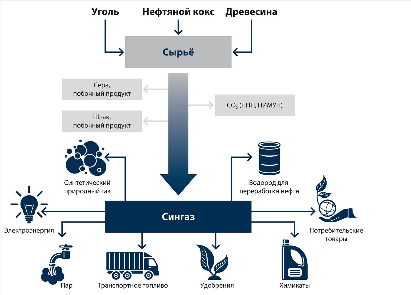 газификация отходов схема