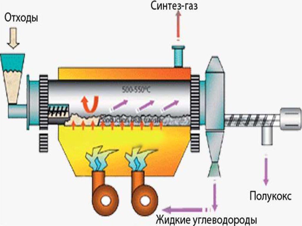 Высокотемпературный пиролиз